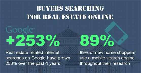 Online real estate search stats